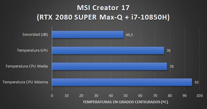 MSI Creator 17 A10SGS - Sonoridad y temperaturas