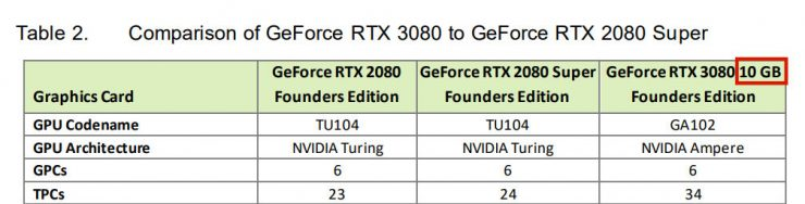 GeForce RTX 3080 10GB GDDR6