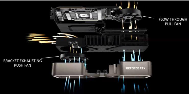 Nvidia GeForce RTX 3080 Founders Edition - Esquema disipador