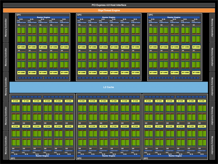 Nvidia GeForce RTX 3080 Founders Edition - Esquema GA102