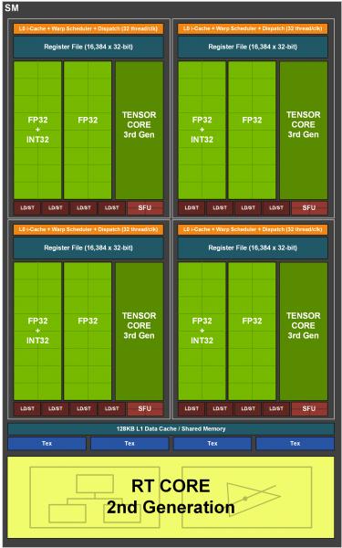 Nvidia GeForce RTX 3080 Founders Edition - Esquema SM