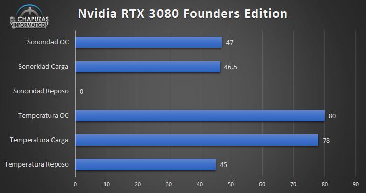 Nvidia GeForce RTX 3080 Founders Edition - Sonoridad y Temperaturas
