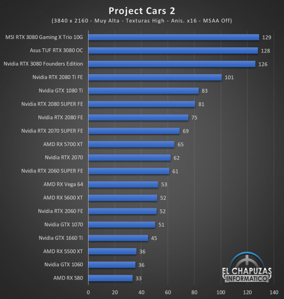 Nvidia GeForce RTX 3080 UHD 10 570x600 68
