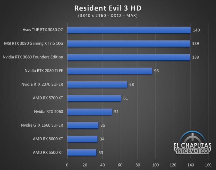 Nvidia GeForce RTX 3080 UHD 11 740x584 69