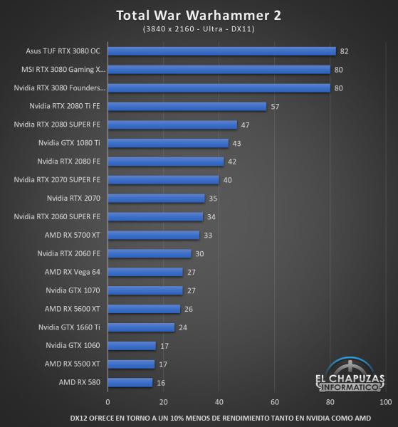 Nvidia GeForce RTX 3080 UHD 15 559x600 73