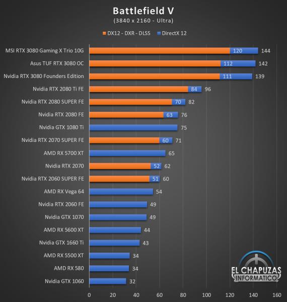 Nvidia GeForce RTX 3080 UHD 3 570x600 61