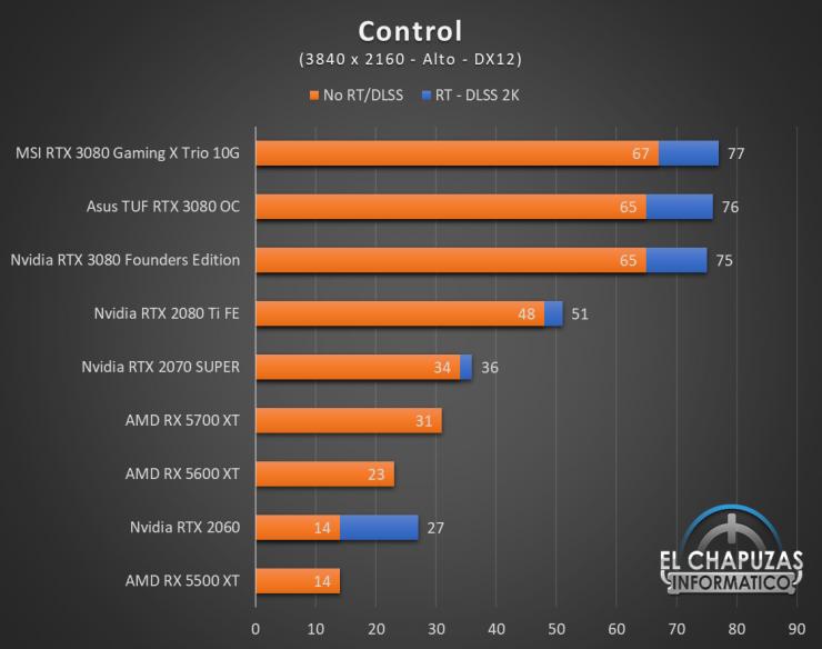 Nvidia GeForce RTX 3080 UHD 4 740x584 62