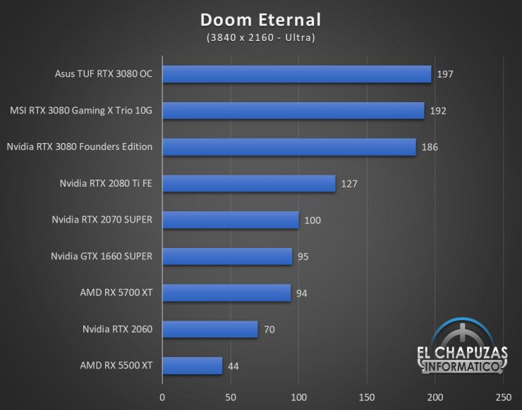 Nvidia GeForce RTX 3080 UHD 5 740x582 63