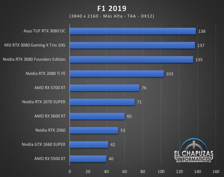 Nvidia GeForce RTX 3080 UHD 6 740x584 64