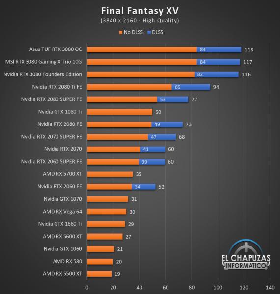 Nvidia GeForce RTX 3080 UHD 7 570x600 65