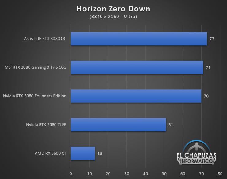 Nvidia GeForce RTX 3080 UHD 8 740x584 66
