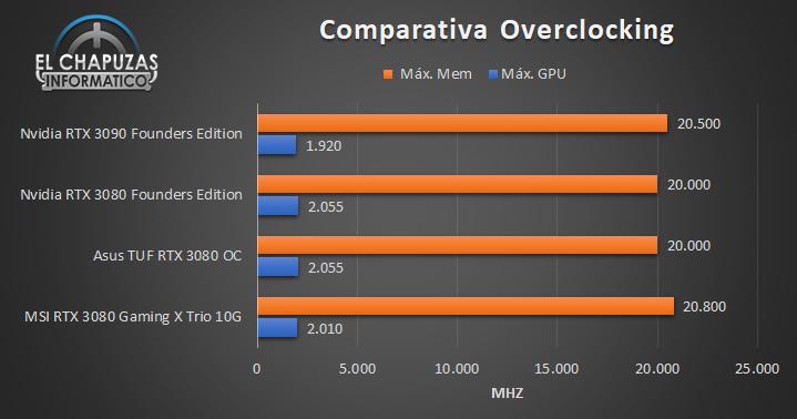 Nvidia GeForce RTX 3090 Founders Edition - OC 3