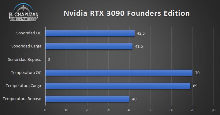 Nvidia GeForce RTX 3090 Founders Edition - Temperaturas y Sonoridad