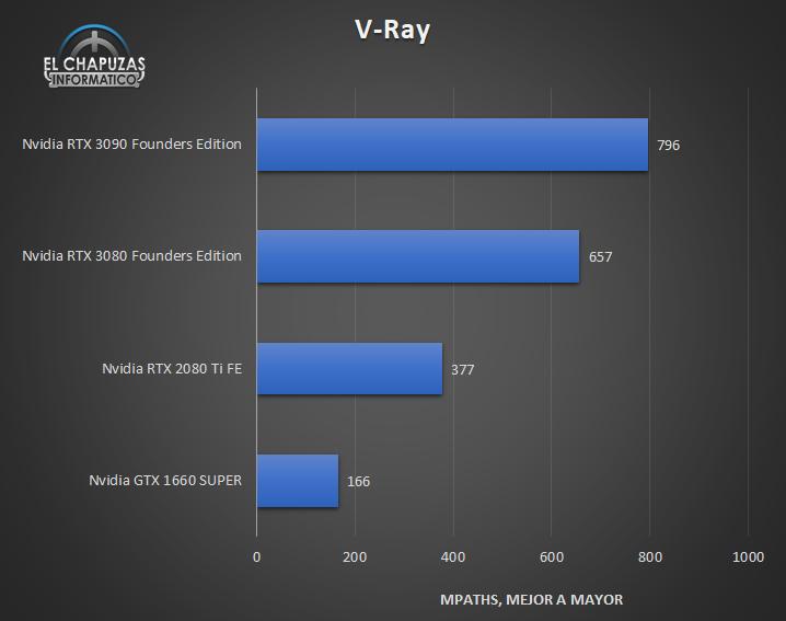 Nvidia GeForce RTX 3090 Founders Edition V Ray 35