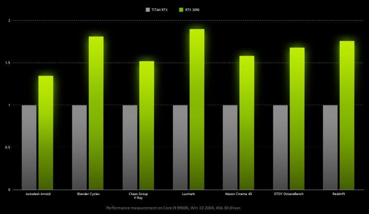 Nvidia GeForce RTX 3090 uso profesional