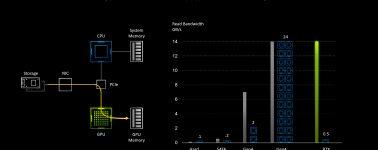 Nvidia RTX IO: La tecnología de aceleración para el almacenamiento de PC, si es que tienes una GeForce RTX