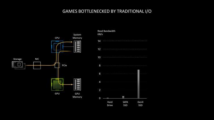 Nvidia RTX IO