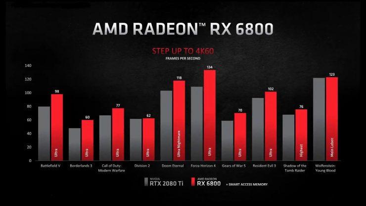 Radeon RX 6800 vs GeForce RTX 2080 Ti