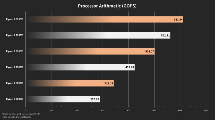 AMD Ryzen 9 5950X, Ryzen 9 5900X y Ryzen 7 5800X sisoftware sandra benchmark aritmetica