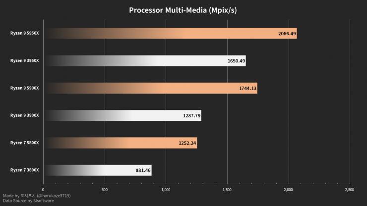 AMD Ryzen 9 5950X, Ryzen 9 5900X y Ryzen 7 5800X sisoftware sandra benchmark Muldi-media
