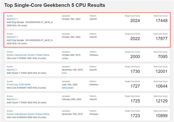 Benchmark AMD Ryzen 9 5950X en Geekbench 5