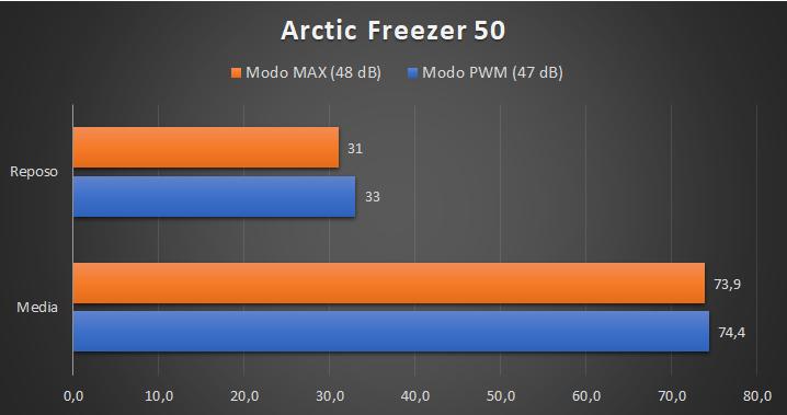 Arctic Freezer 50 - Temperaturas