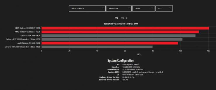 Battlefield V 4K - Radeon RX 6900 XT vs Radeon RX 6800 XT vs Radeon RX 6800 vs GeForce RTX 3090 vs GeForce RTX 3080 vs GeForce RTX 2080 Ti