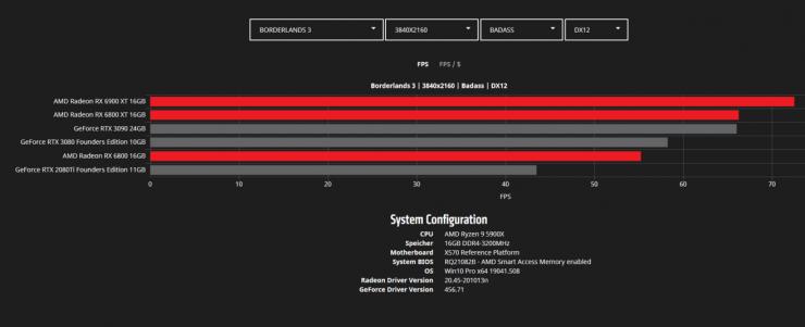 Borderlands 3 4K - Radeon RX 6900 XT vs Radeon RX 6800 XT vs Radeon RX 6800 vs GeForce RTX 3090 vs GeForce RTX 3080 vs GeForce RTX 2080 Ti