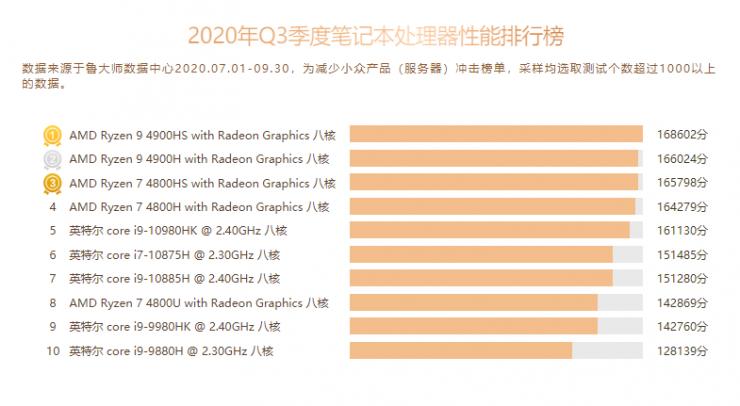 CPUs de portátiles más potentes del Q3 2020