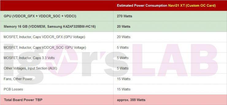 Consumo GPU Radeon RX 6000 Custom