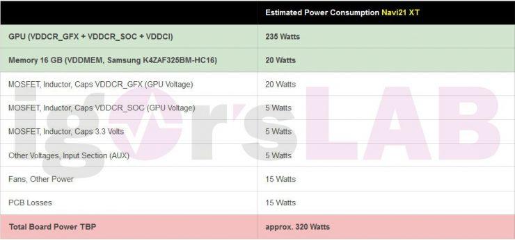 Consumo GPU Radeon RX 6000