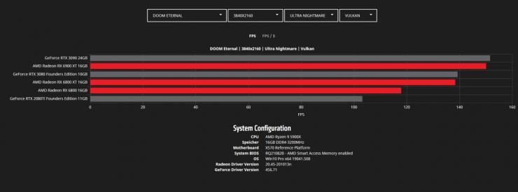 DOOM Eternal 4K - Radeon RX 6900 XT vs Radeon RX 6800 XT vs Radeon RX 6800 vs GeForce RTX 3090 vs GeForce RTX 3080 vs GeForce RTX 2080 Ti