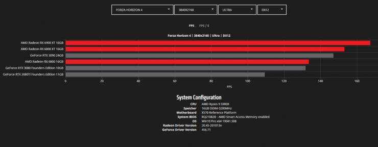 Forza Horizon 4 4K - Radeon RX 6900 XT vs Radeon RX 6800 XT vs Radeon RX 6800 vs GeForce RTX 3090 vs GeForce RTX 3080 vs GeForce RTX 2080 Ti