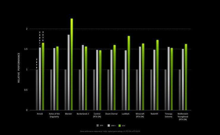 GeForce RTX 3070 vs GeForce RTX 2080 Ti