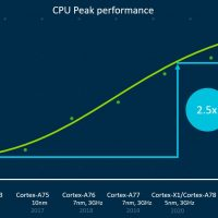 Las CPUs ARM Cortex dejarán de dar soporte a los 32 bits en el 2022