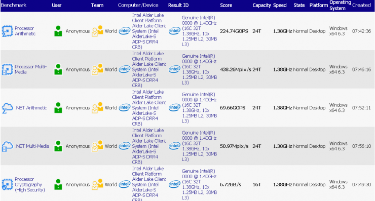 Intel Alder Lake S SiSoftware Sandra 740x397 0