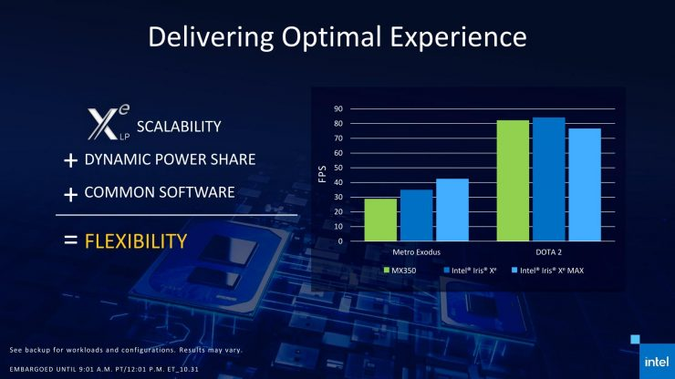 Iris Xe MAX vs GeForce MX350