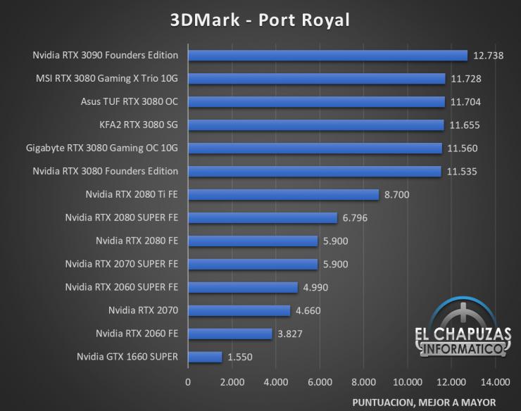 KFA2 GeForce RTX 3080 SG Benchmarks 2 740x584 30