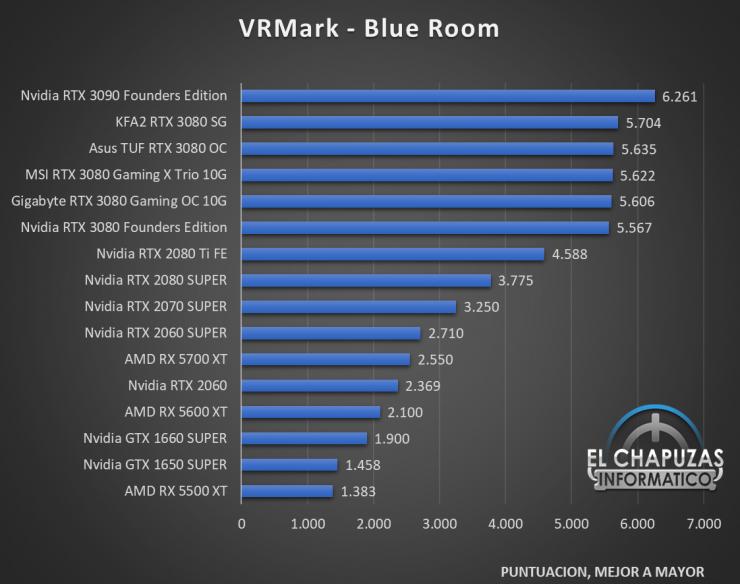 KFA2 GeForce RTX 3080 SG Benchmarks 4 740x584 32