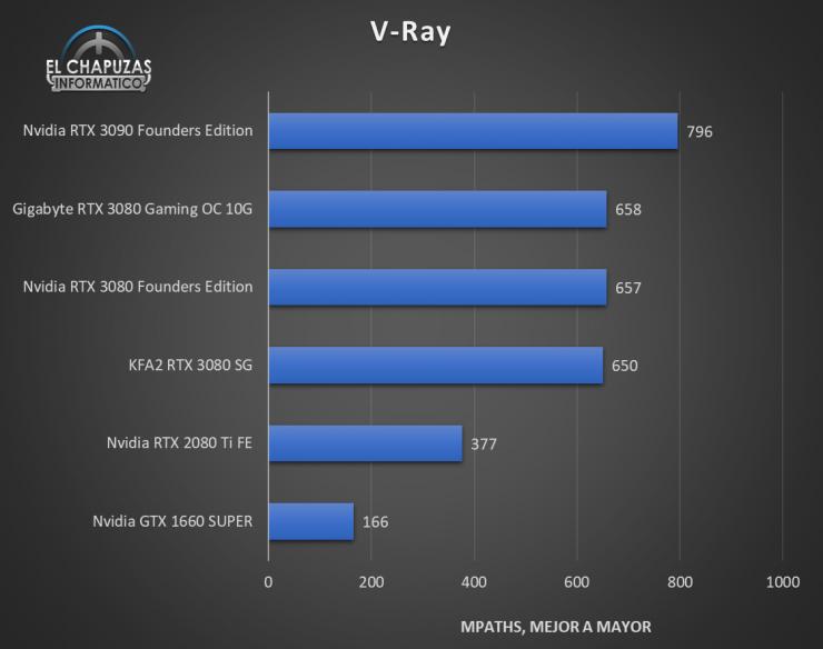KFA2 GeForce RTX 3080 SG Benchmarks 6 740x584 34