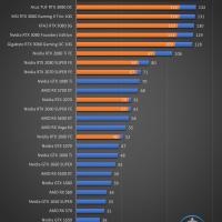 KFA2 GeForce RTX 3080 SG Juegos FHD 10 200x200 44
