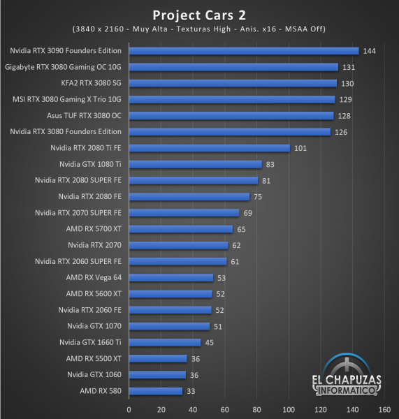 KFA2 GeForce RTX 3080 SG Juegos UHD 12 571x600 84