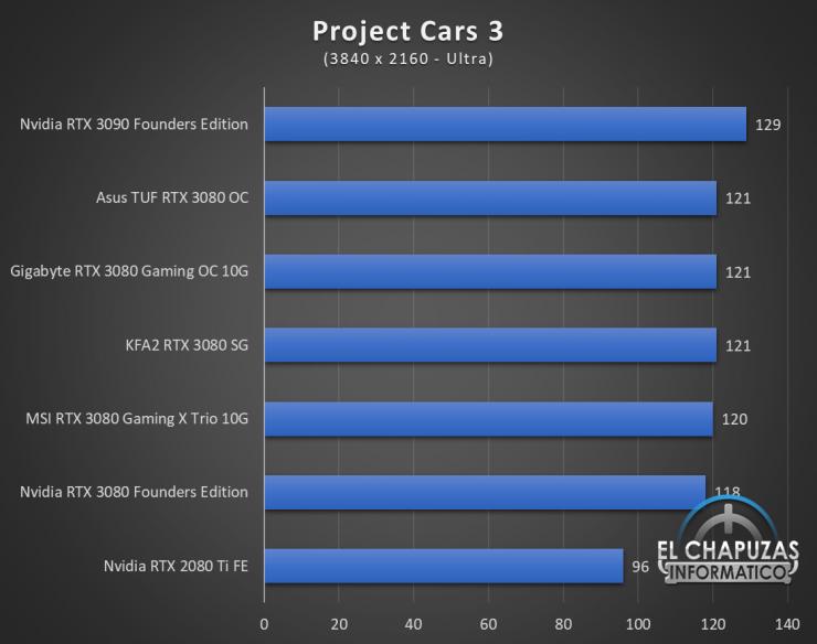 KFA2 GeForce RTX 3080 SG Juegos UHD 13 740x584 85