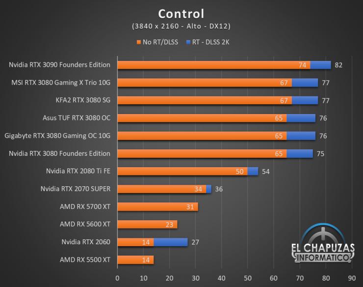 KFA2 GeForce RTX 3080 SG Juegos UHD 4 740x584 76