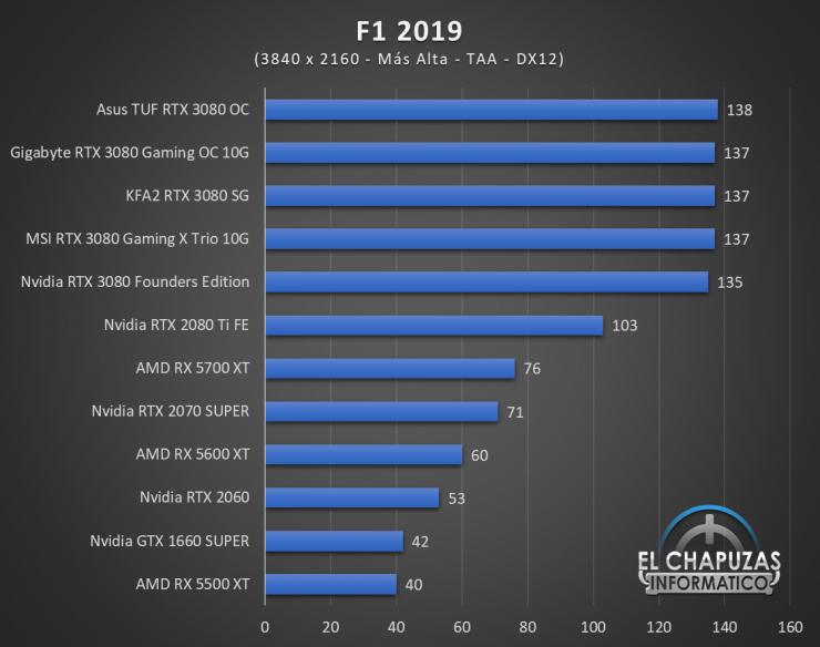 KFA2 GeForce RTX 3080 SG Juegos UHD 7 740x584 79