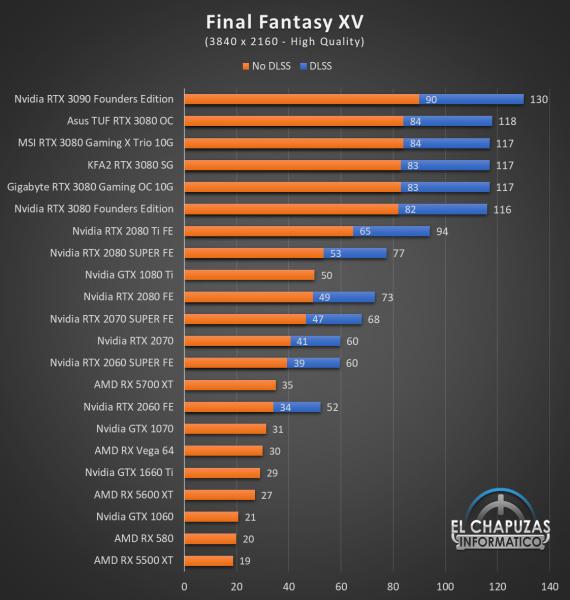 KFA2 GeForce RTX 3080 SG Juegos UHD 8 570x600 80