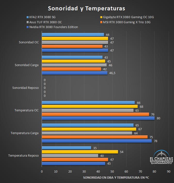 KFA2 GeForce RTX 3080 SG - Sonoridad y Temperaturas