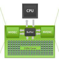 Nvidia actualiza las matrices de decodificación – codificación de vídeo NVDEC/NVENC pensando en Ampere