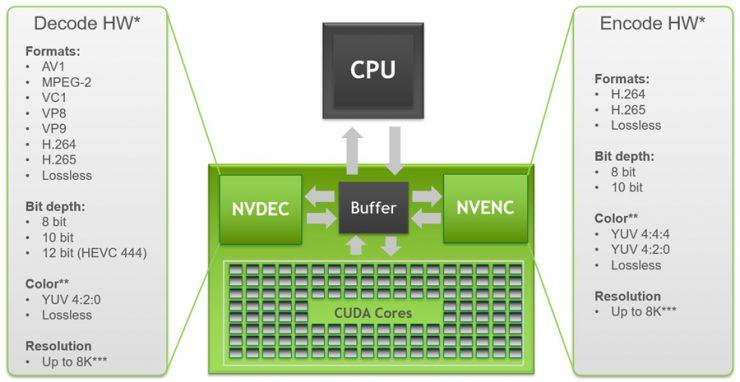 decodificación y codificación de Nvidia