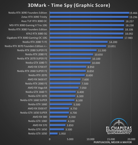 Nvidia GeForce RTX 3070 Founders Edition Benchmarks 1 570x600 30